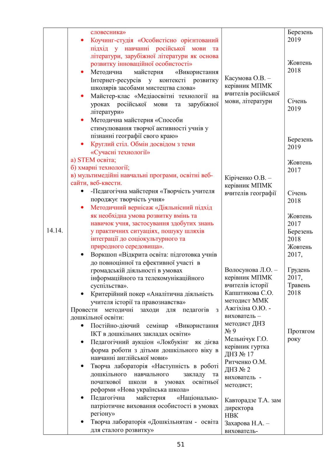 Костянтинівка 2018-2019 - ММК план роботи-52