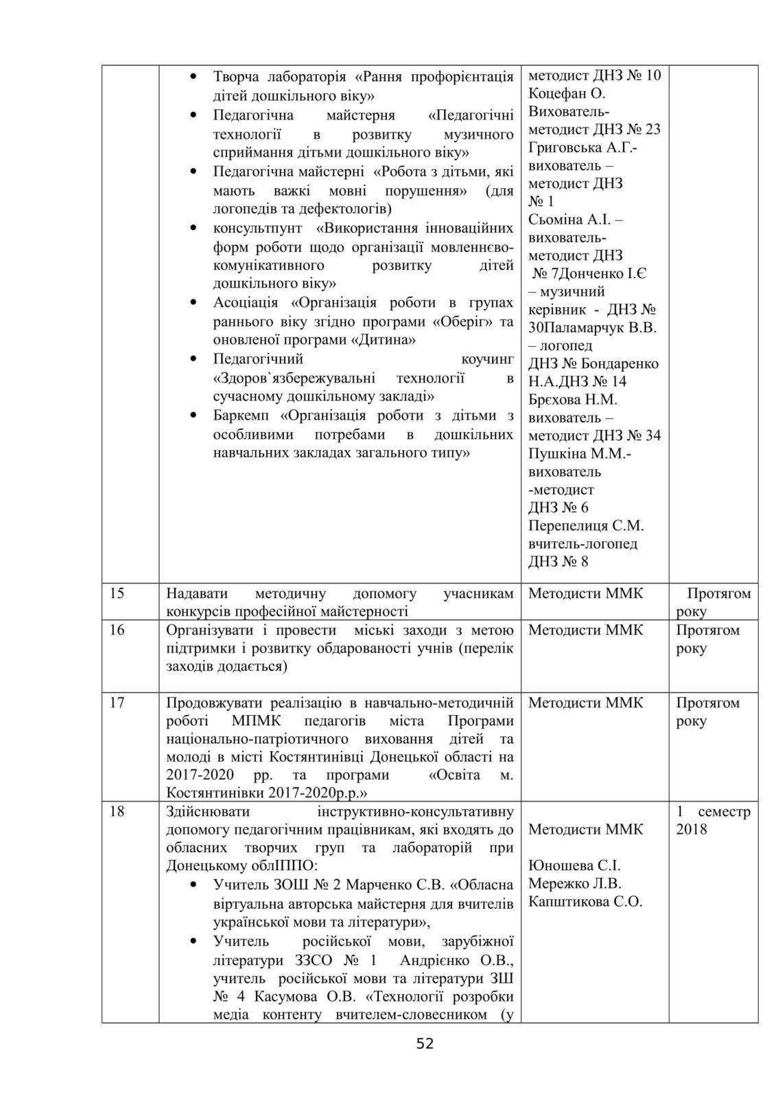 Костянтинівка 2018-2019 - ММК план роботи-53